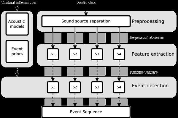 Sound Event Detection - Toni Heittola